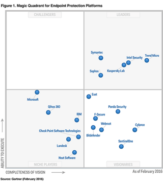 Magic Quadrant for Endpoint Protection Platforms image